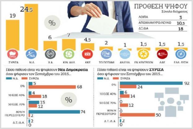 Νέα δημοσκόπηση μετά τη ΔΕΘ: Ποια είναι η διαφορά ΝΔ - ΣΥΡΙΖΑ;