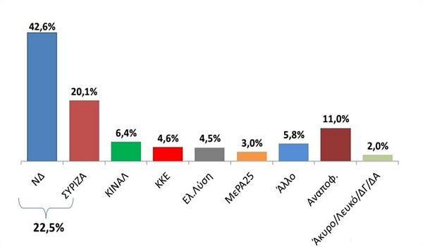 Νέα δημοσκόπηση: Προβάδισμα της ΝΔ σε βουλευτικές και ευρωεκλογές