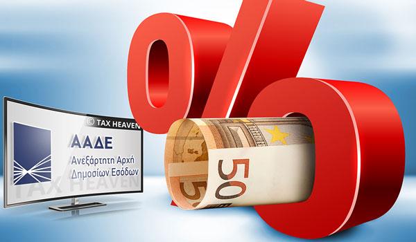 ΑΑΔΕ: Σε ποια προϊόντα αλλάζουν ΦΠΑ και τιμές από Δευτέρα