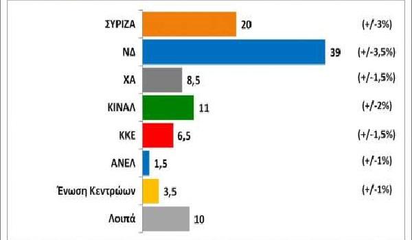 Εκτοξεύτηκε η διαφορά της ΝΔ από τον ΣΥΡΙΖΑ - Η τρίτη θέση και οι εκτός