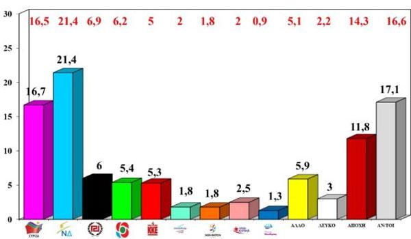 Δημοσκόπηση ΑLCO: Κλείνει κάτω από το 5% η ψαλίδα ΣΥΡΙΖΑ – ΝΔ
