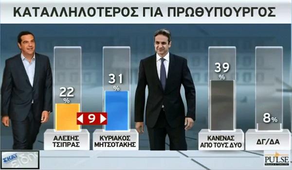 Δημοσκόπηση Pulse: Ανοίγει η ψαλίδα  ΝΔ  - ΣΥΡΙΖΑ