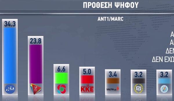 Δημοσκόπηση Marc: Διψήφιο προβάδισμα της ΝΔ. Ποια κόμματα μπαίνουν στη Βουλή
