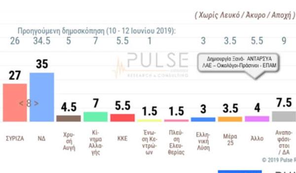 Δημοσκόπηση: Στις 8 μονάδες η διαφορά ΝΔ-ΣΥΡΙΖΑ. Η αυτοδυναμία, τα μικρά κόμματα και οι έδρες