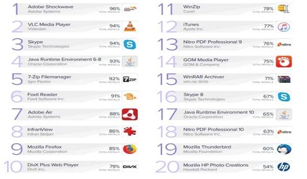 Οι  20 εφαρμογές που πρέπει να αναβαθμίσετε άμεσα