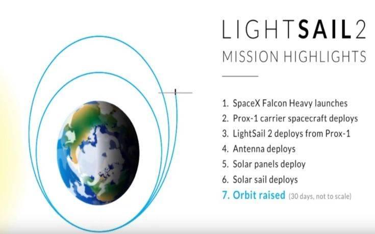 Έτοιμο για εκτόξευση ηλιακό ιστιοφόρο σε μέγεθος φραντζόλας